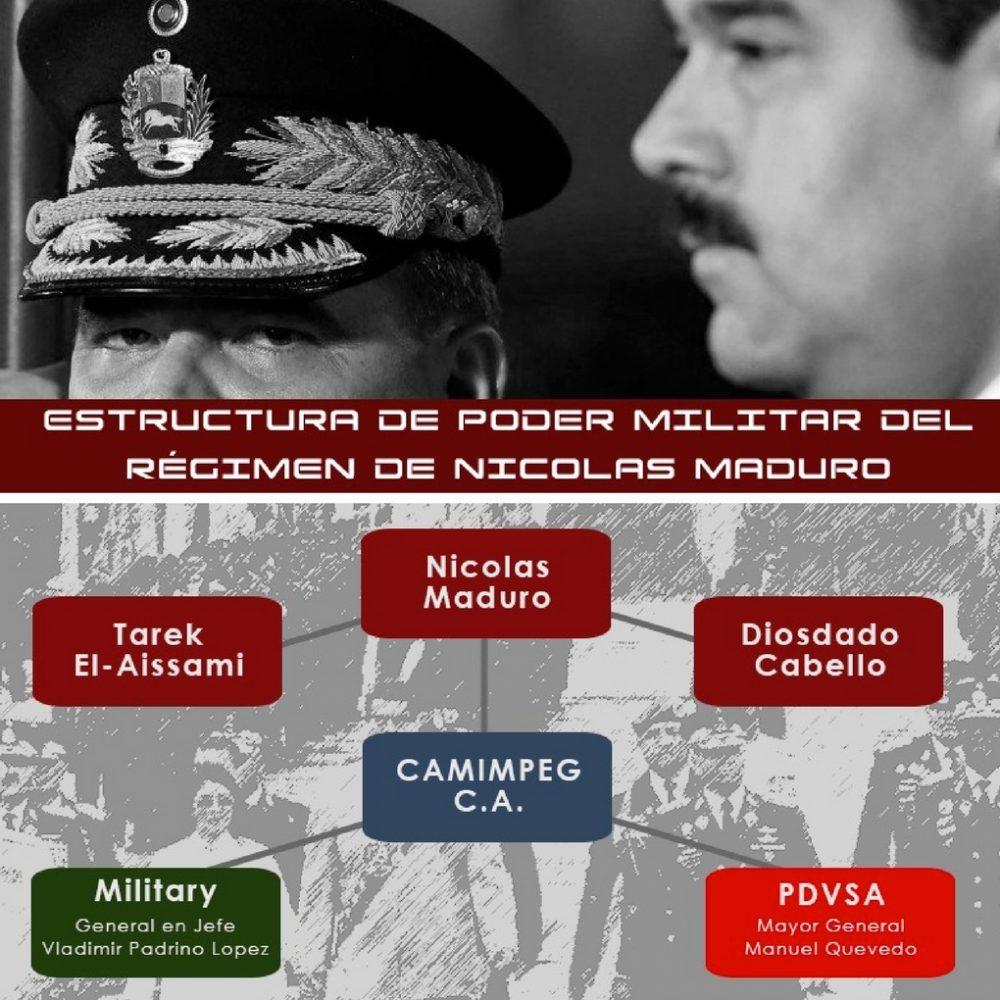 Camimpeg, SPS y Glencore habrían violado sanciones impuesta por EEUU contra Venezuela
