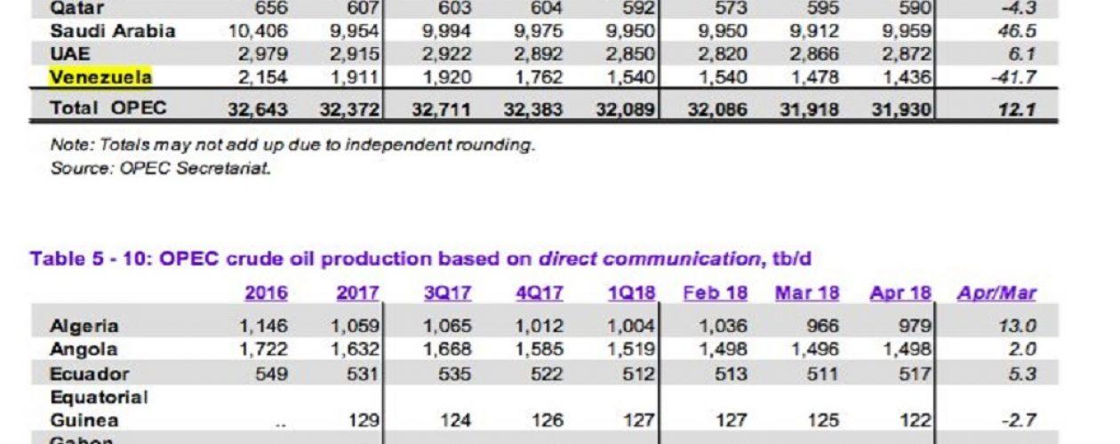 OPEP reportó la caída de 4000 barriles diarios en Venezuela