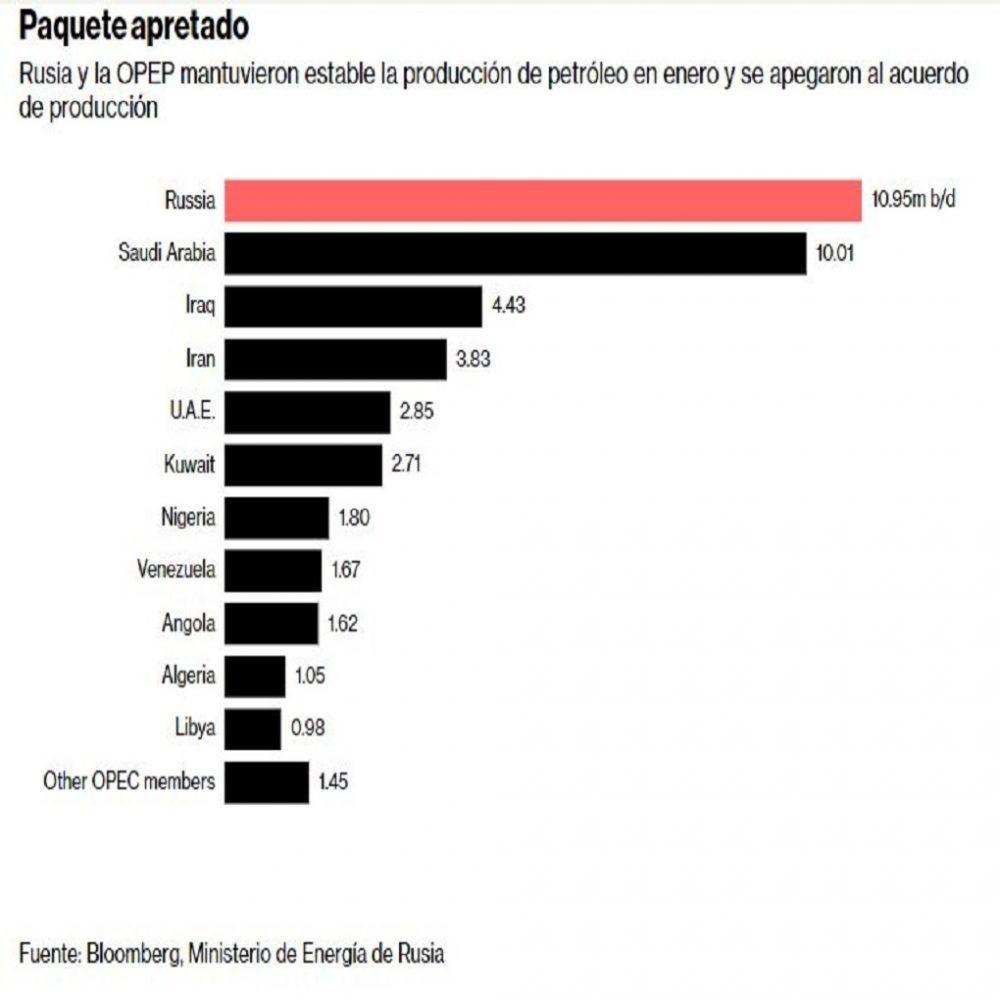 Industria petrolera venezolana es desplazada por el petróleo de Arabia Saudita e Irán