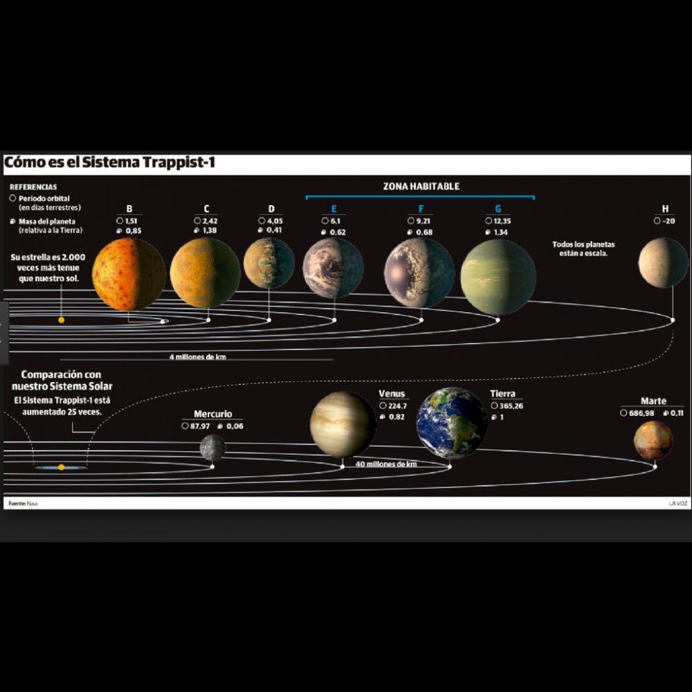 Un venezolano analiza el descubrimiento de nuevos planetas aptos para vivir
