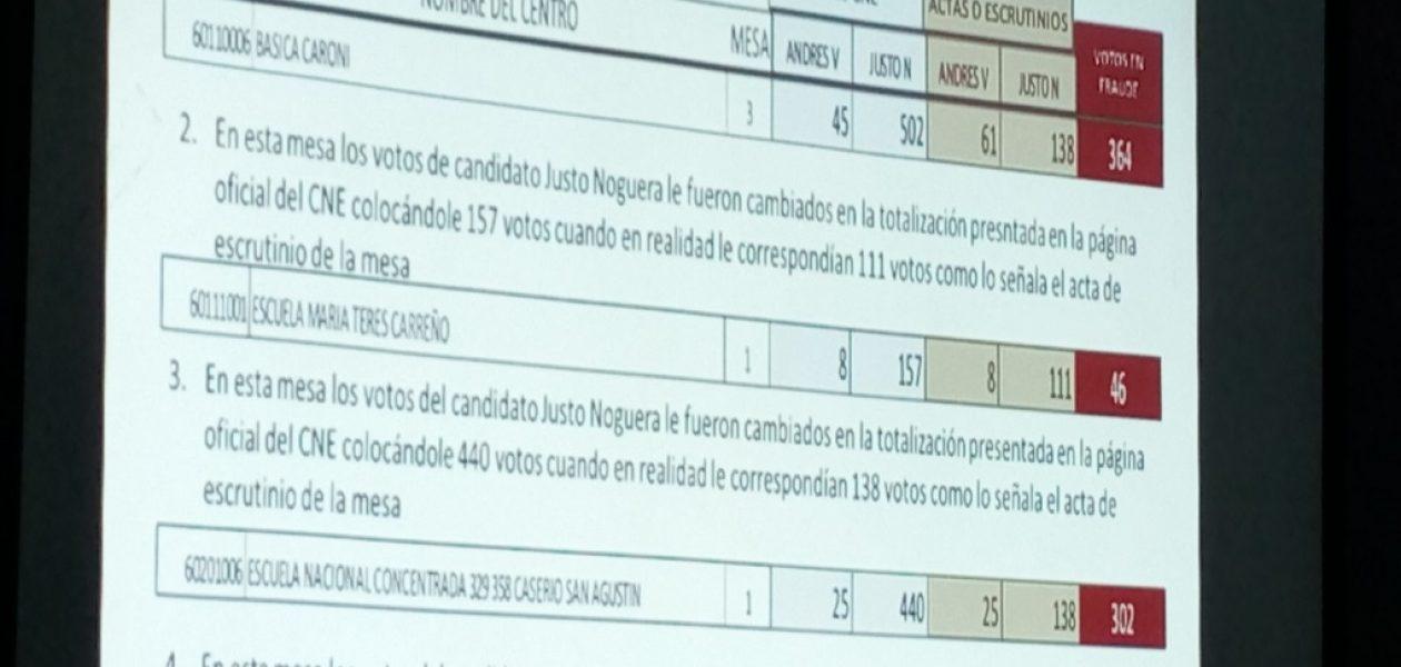 Fraude en Bolívar habría sido cometido por director regional del CNE