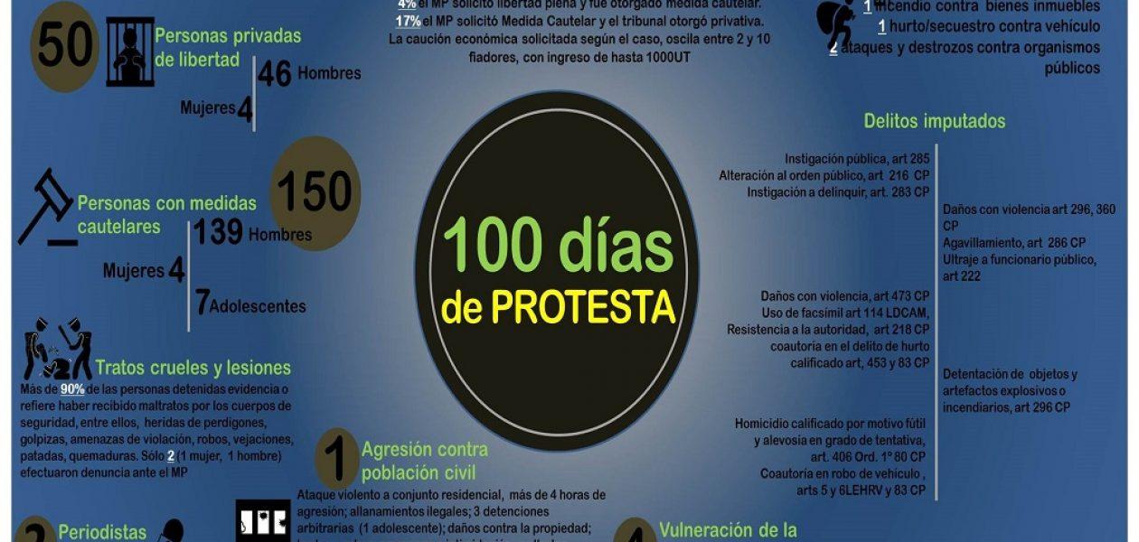 En 100 días de protestas en Venezuela van 47 presos políticos en Bolívar