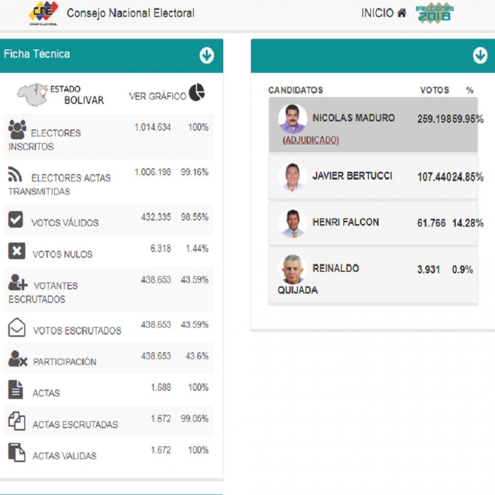 Resultados del CNE en Bolívar dan una legislatura a candidato de Bertucci