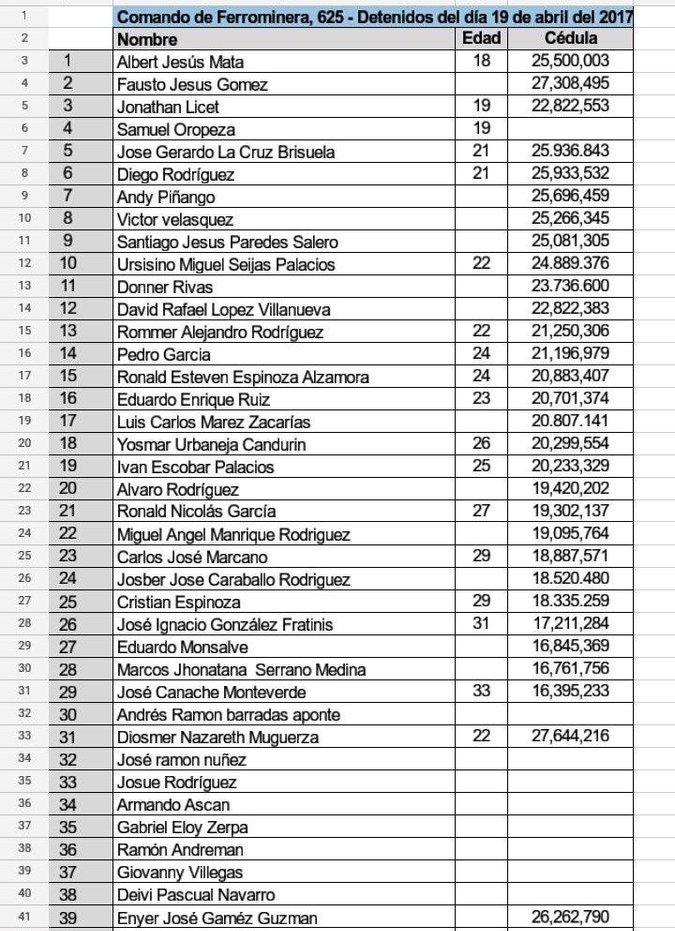 Detenidos en Guayana el 19A no han sido presentados