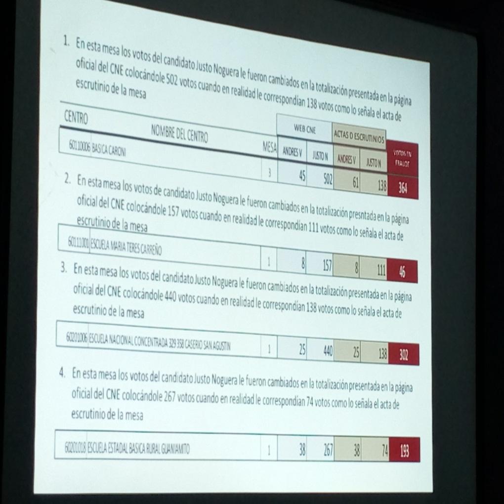 Acusan a director regional del CNE de fraude en Bolívar