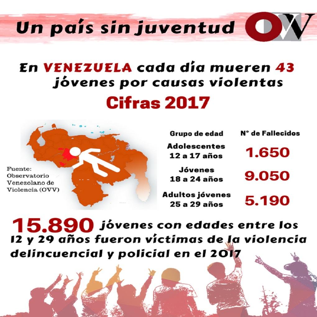 Violencia en Venezuela segó vida de más de 15 mil 800 jóvenes en 2017