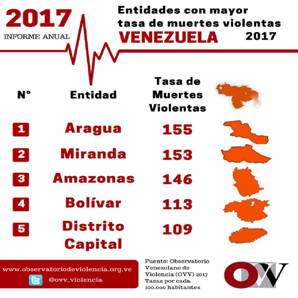 Aragua ocupa primer lugar de muertes violentas en Venezuela