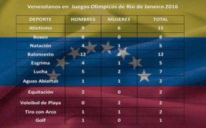 Delegación venezolana para las Olimpiadas Río 2016